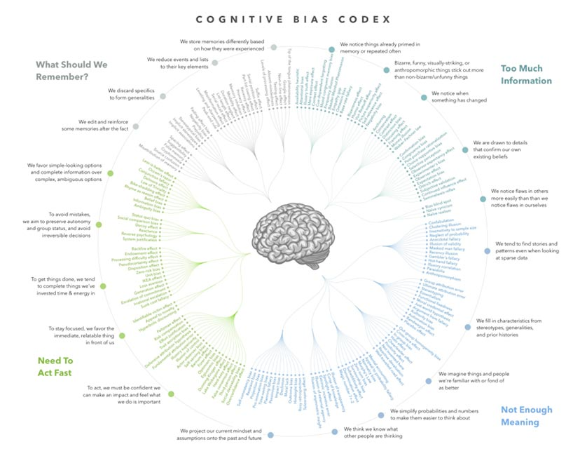 cognitive bias chart